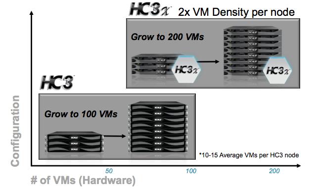 Appliance hc3