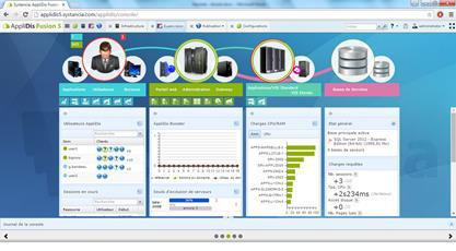Applidis console administration