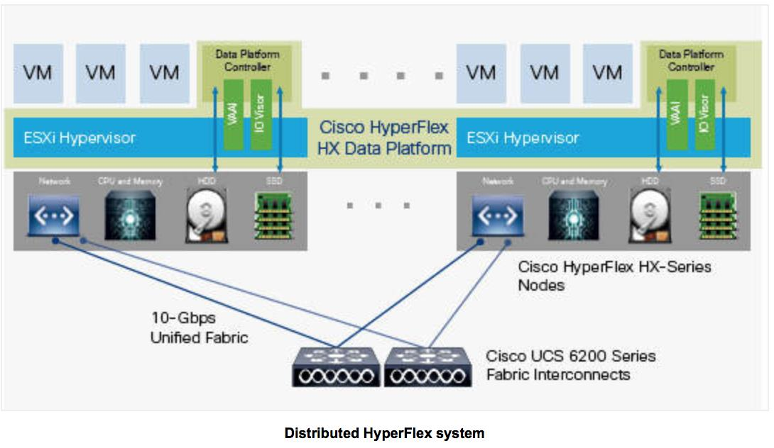 Ciscohyperflex ucsmanagement