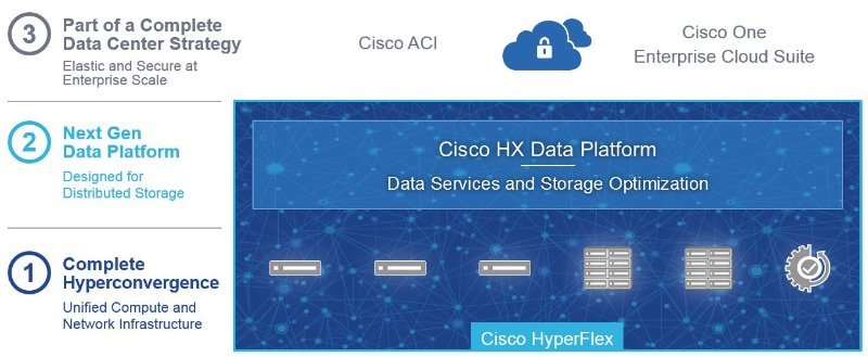 Ciscohyperflex
