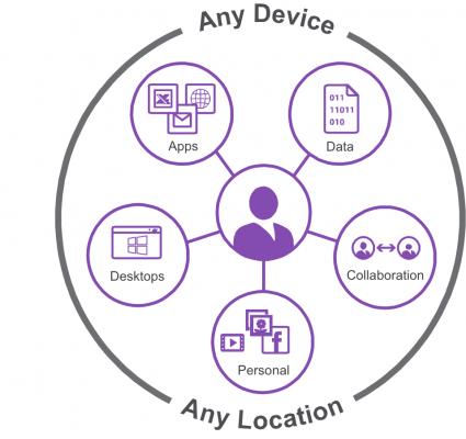Citrix any device any location