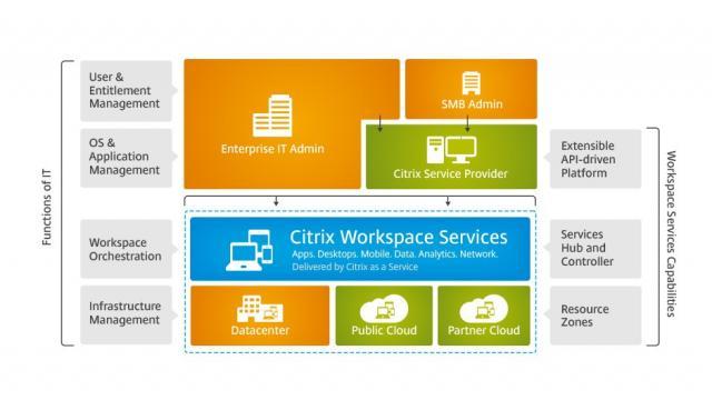 Citrix workspace suite2