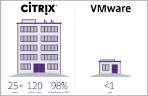 Ctx vmw applis