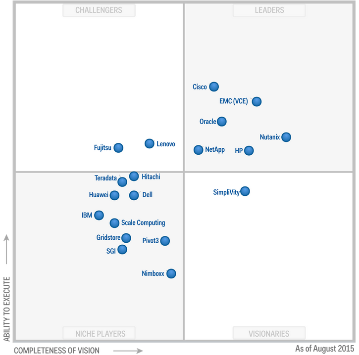 Gartnet magic quadrant for integrated systems 2015