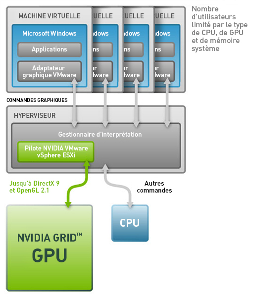 Gpu vmware horizon view
