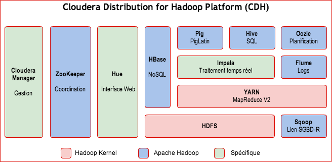 Hadoop cloudera