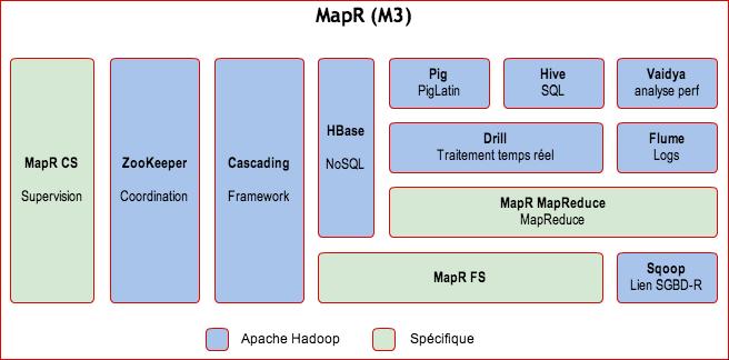 Hadoop mapr