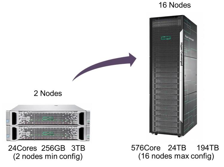 Hc380 nodes