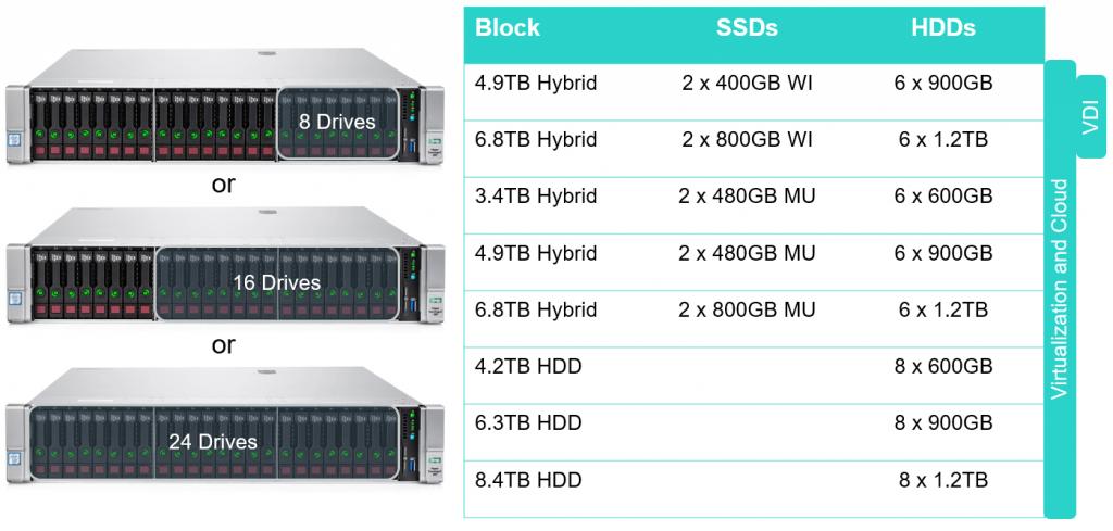 Hc380 storage