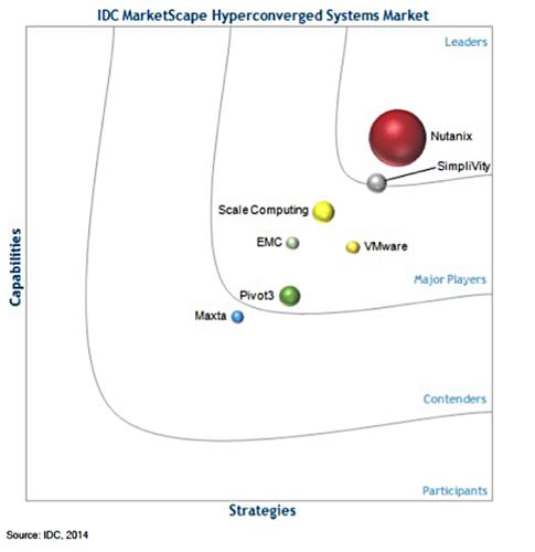 Idc hyperconvergence2014