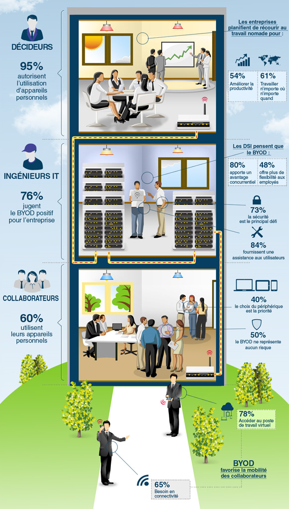 Infographie byod 1