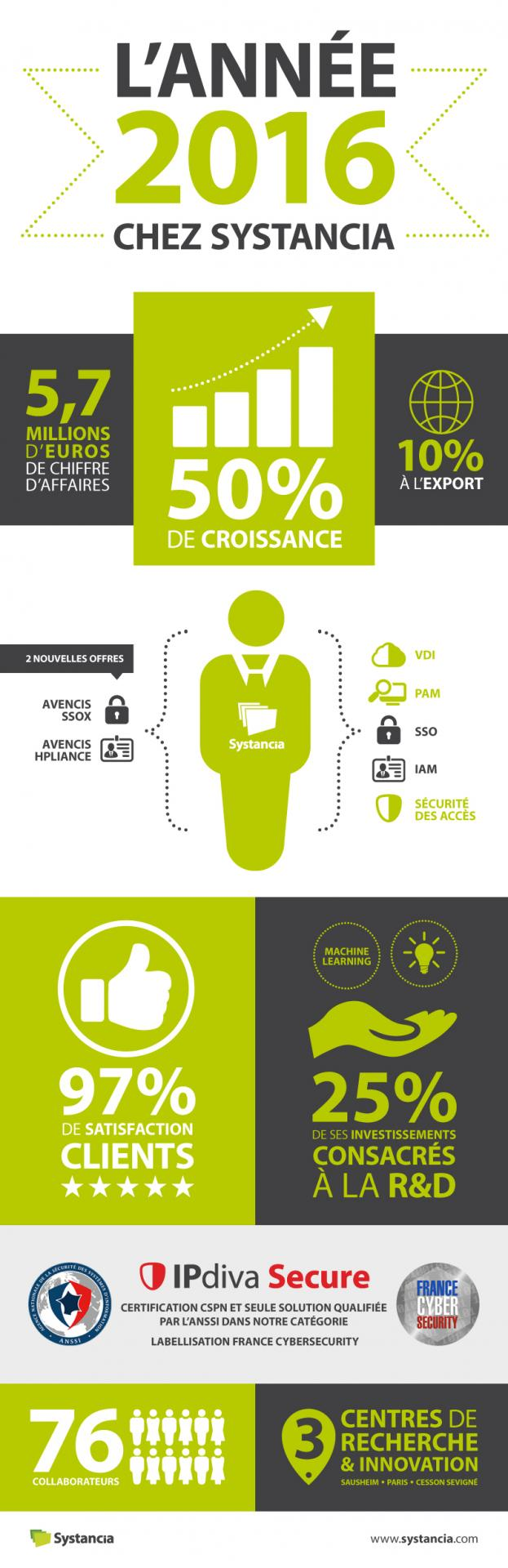 Infographie systancia chiffres 2016