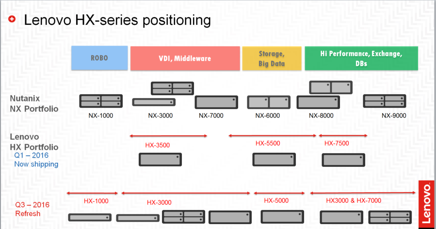 Lenovo hx series positionnement
