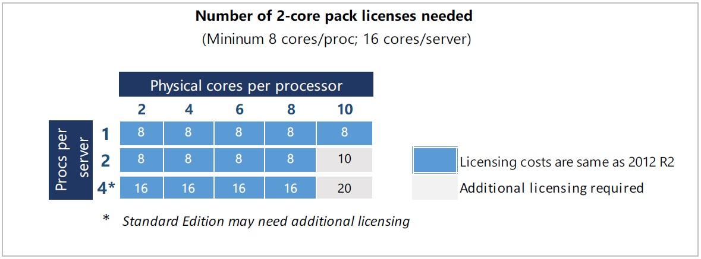Licencesw2k16 2
