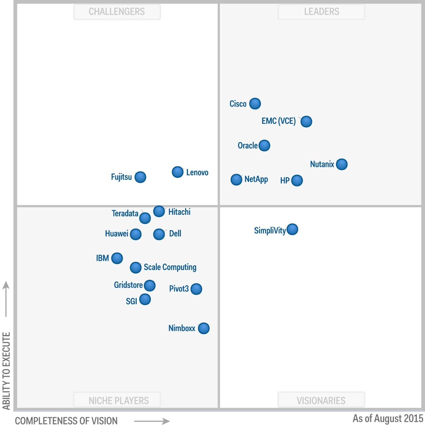 Magic quadrant for integrated systems
