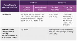 Microsoft licences windows par utilisateur entreprises 0268000001614982