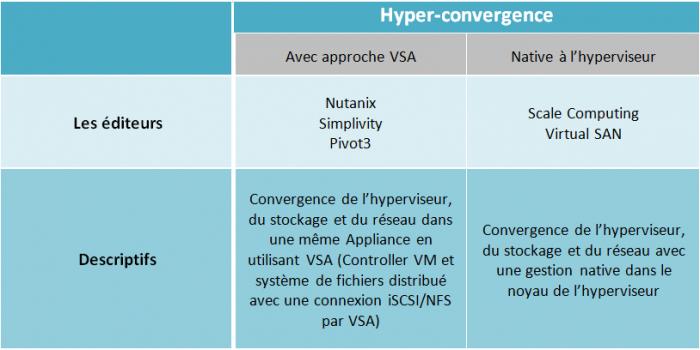 Modele hyperconvergence