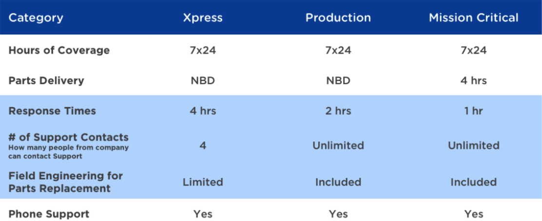Ntx xpress support