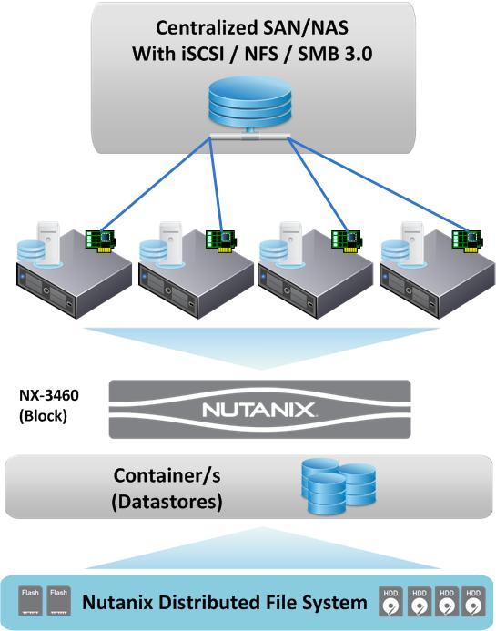 Nutanix w external iscsi nfs smb storage