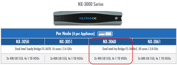 Nx blockseries 1