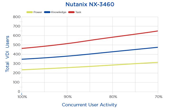 Nx3460sizingvdi