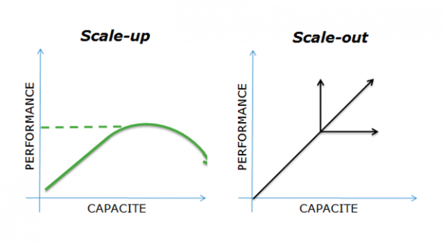 Scale out 4