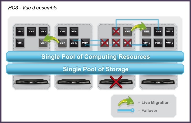 Scale computing 3