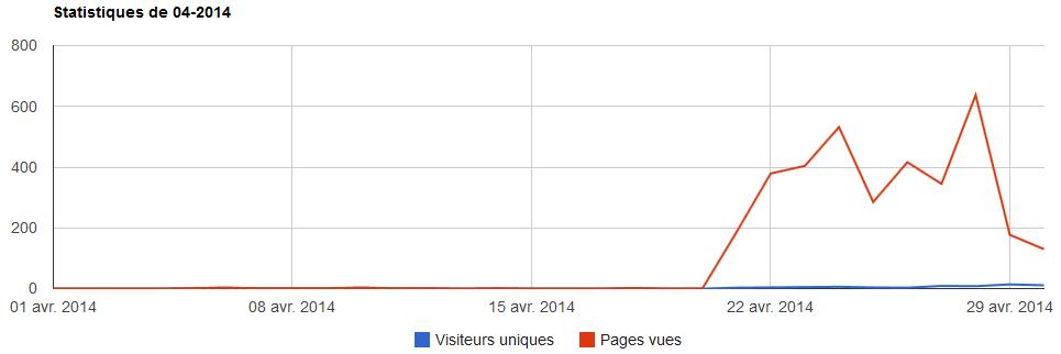 Statistiques 04 2014