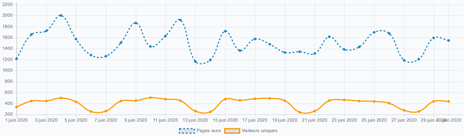 Statistiques 06 2020