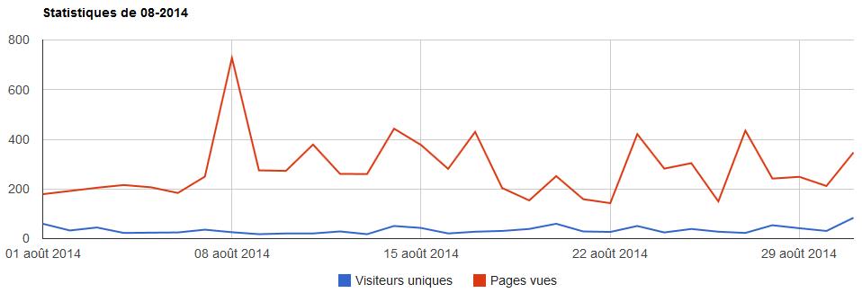 Statistiques 08 2014