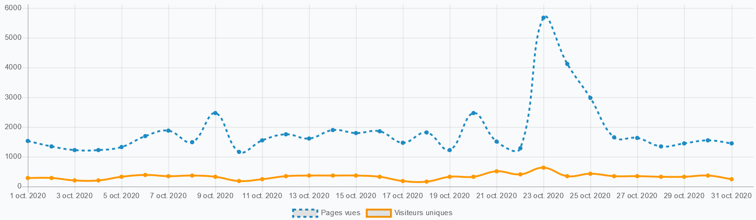 Statistiques 10 2020