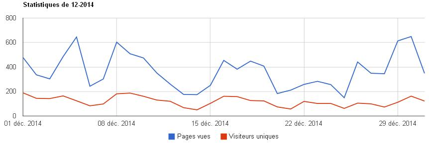 Statistiques 12 2014