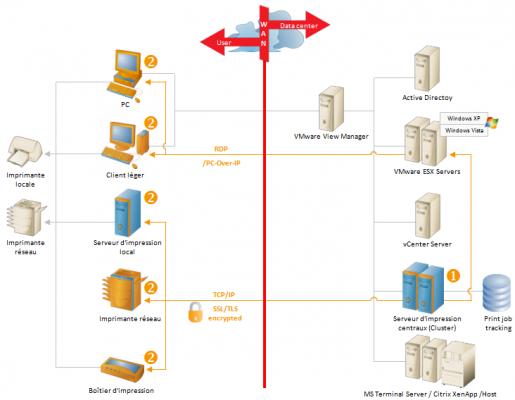 Thinprint server engine