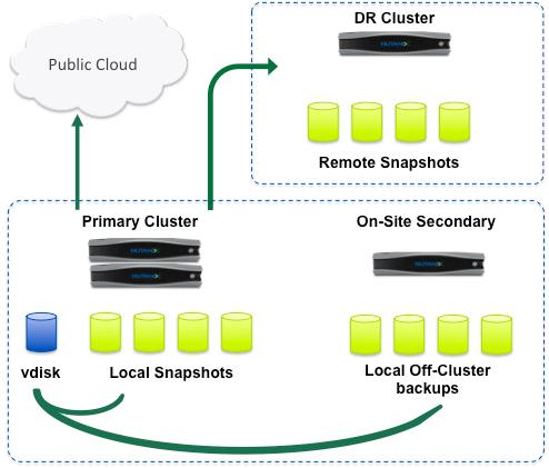 V4 cloudconnect