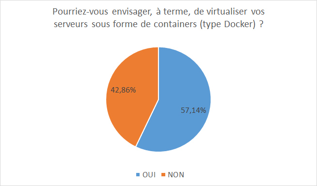 Virtuserver containers