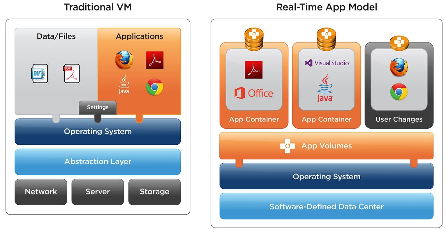 Vmw dgrm app volumes