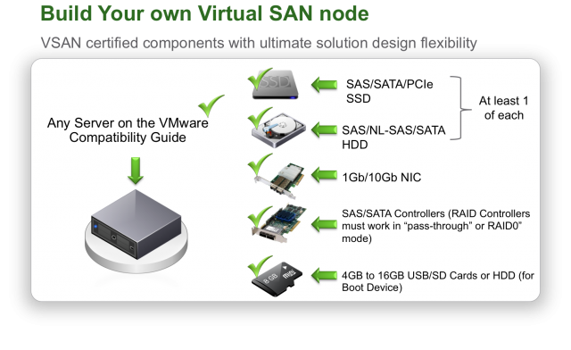 Vsan hardware build your own