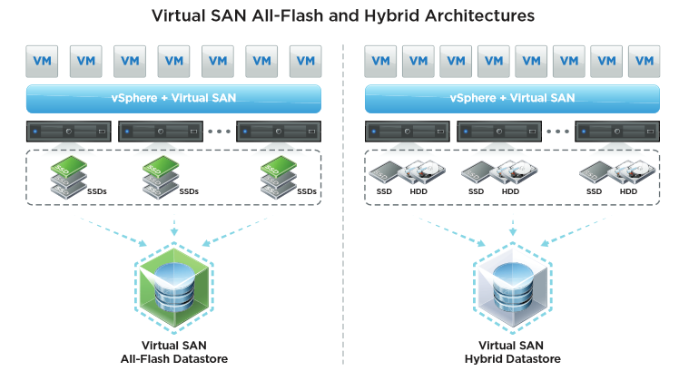 Vsan6 archihyb flash