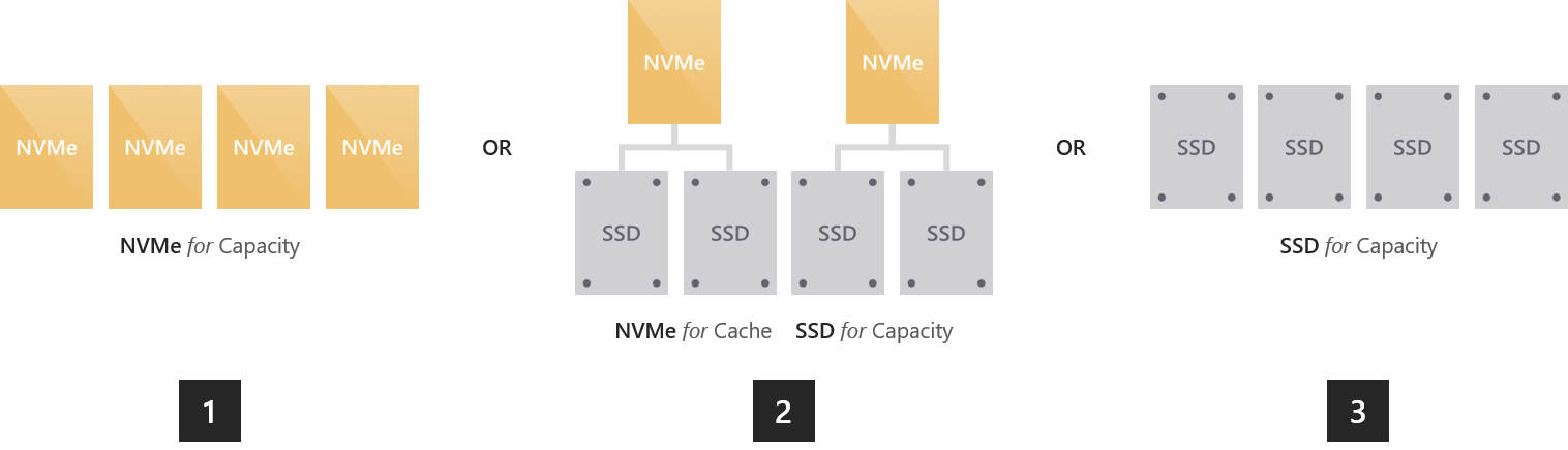 W2k16 ssd all flash deployment possibilities num