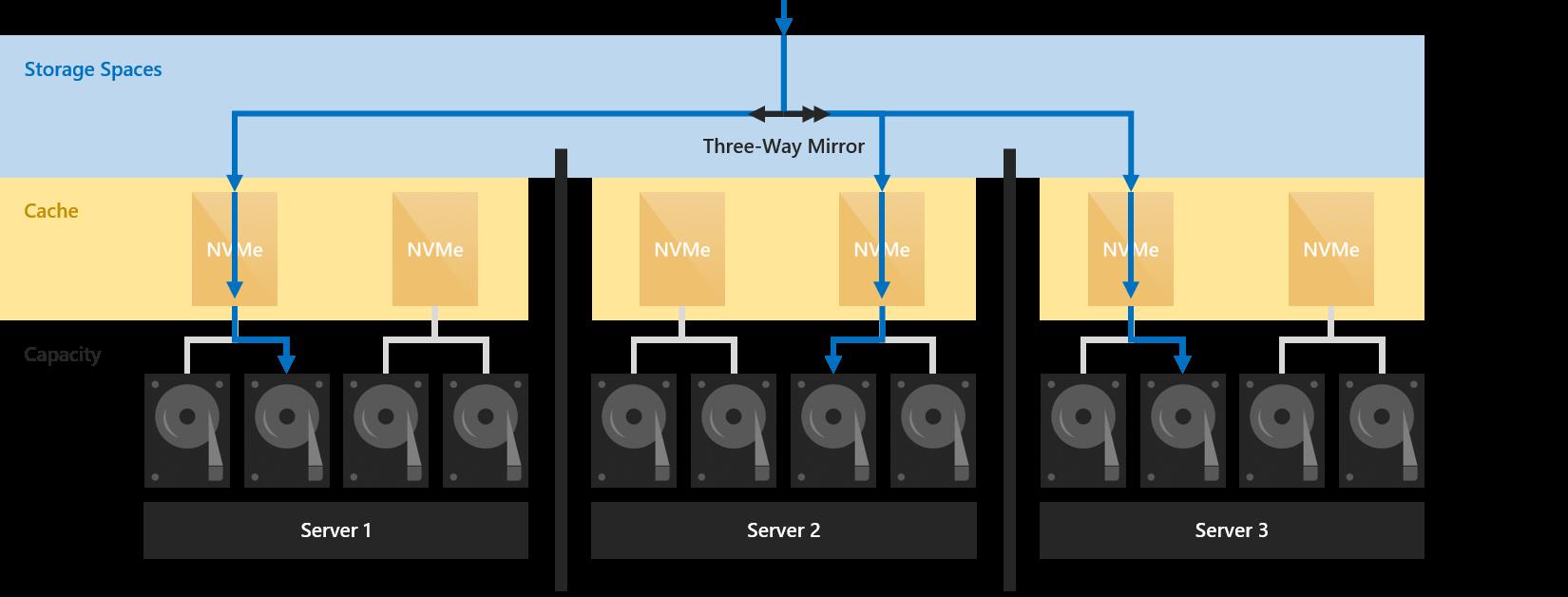 W2k16 ssd cache server side architecture