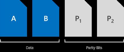 W2k16 ssd dual parity