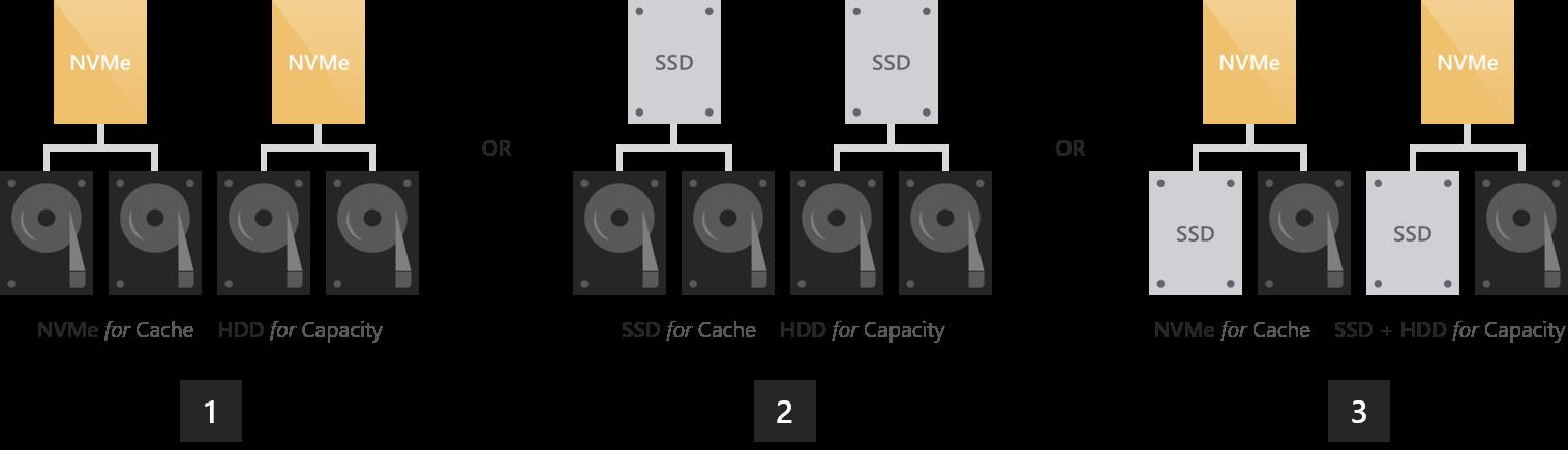 W2k16 ssd hybrid deployment possibilities num