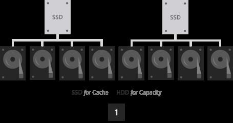 W2k16 ssd maximizing capacity num