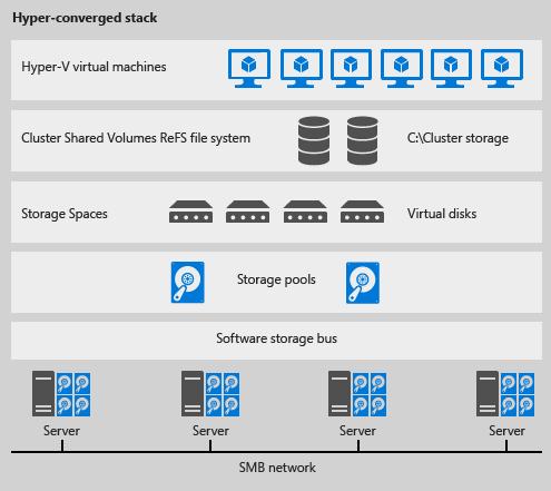 W2k16 ssd storagespacesdirecthyperconverged